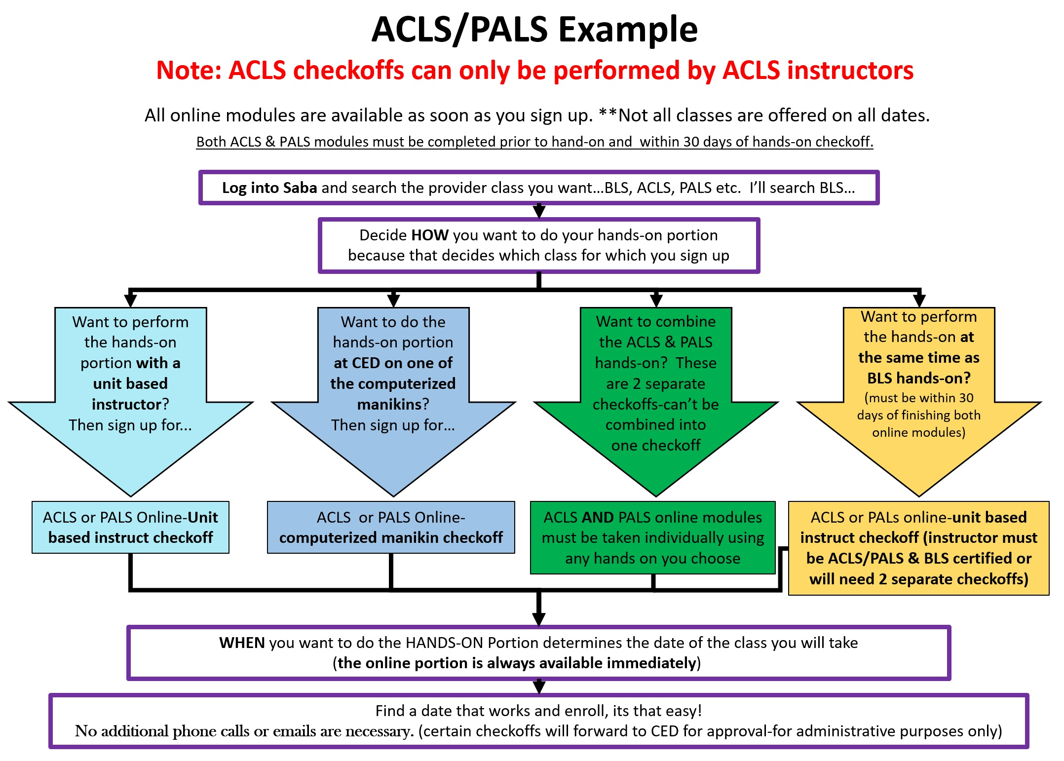 ACLS/PALS Example
