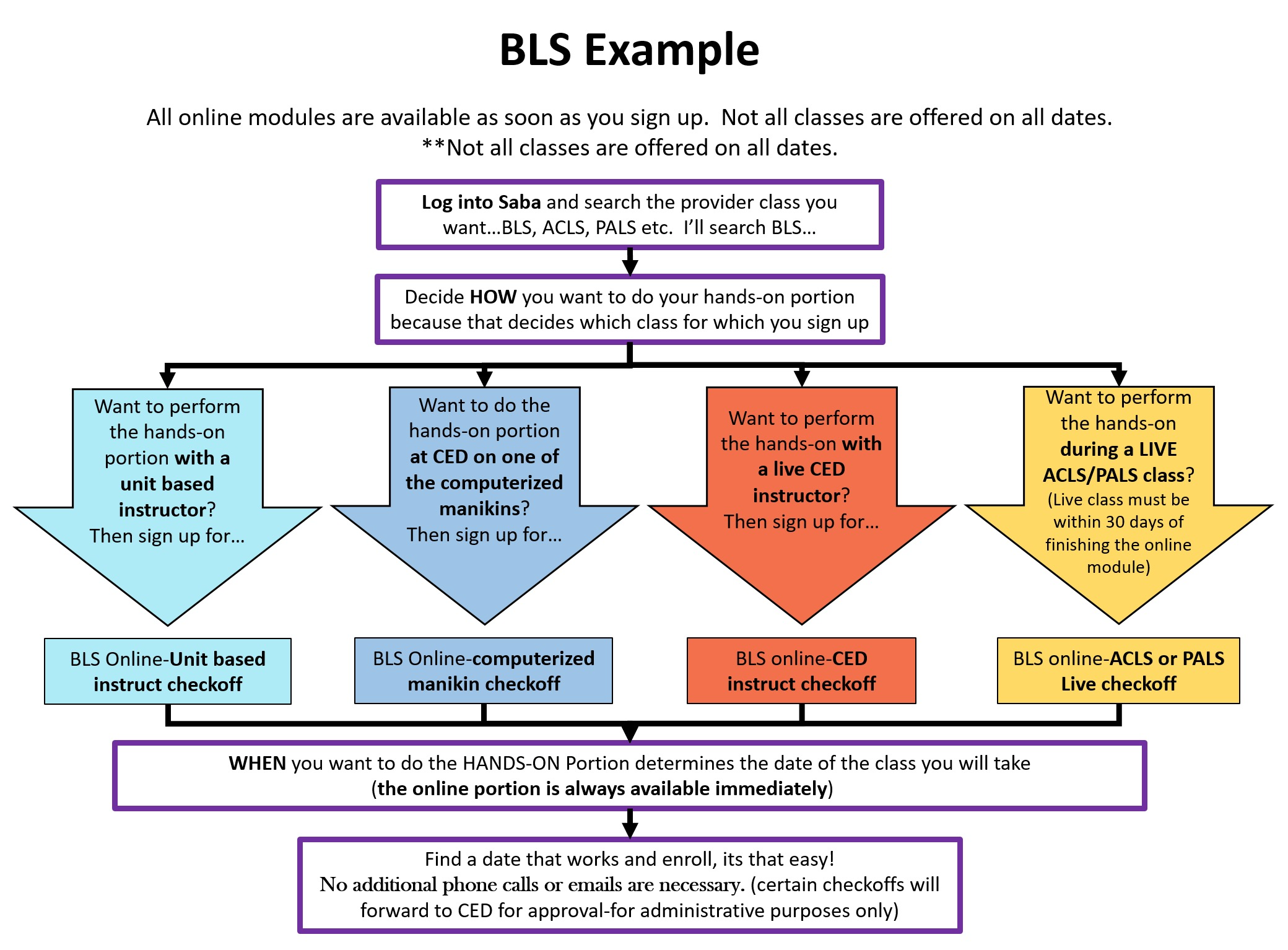 BLS Example